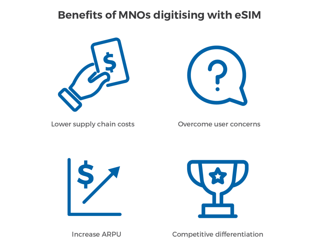 Digitise subscriber activation with eSIM technology   Workz Group