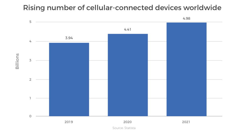Entitlement server - Rising number of cellular-connected devices worldwide| Workz Group