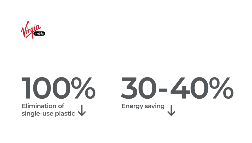 Sustainability in numbers | Workz Group